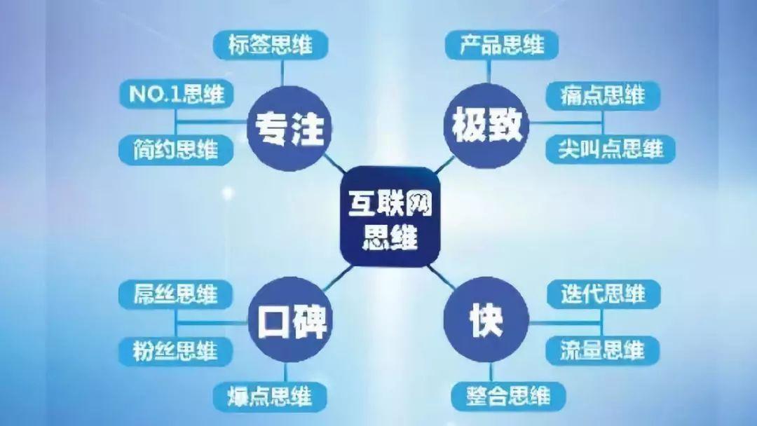 行业动态】互联网思维对人力资源管理的影响